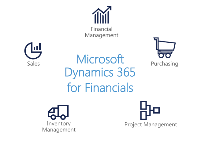 Dynamics 365 Transformando productos y empresas