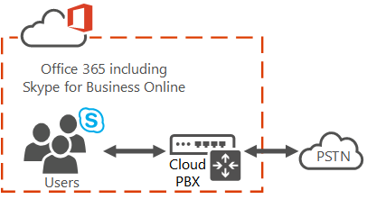 Use Skype Empresarial para realizar llamadas RTC