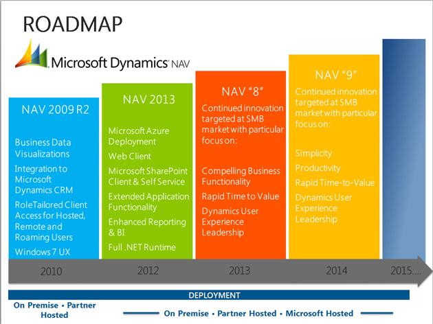 NAV 2013 y 2013 R2: Fin del plazo de soporte extendido