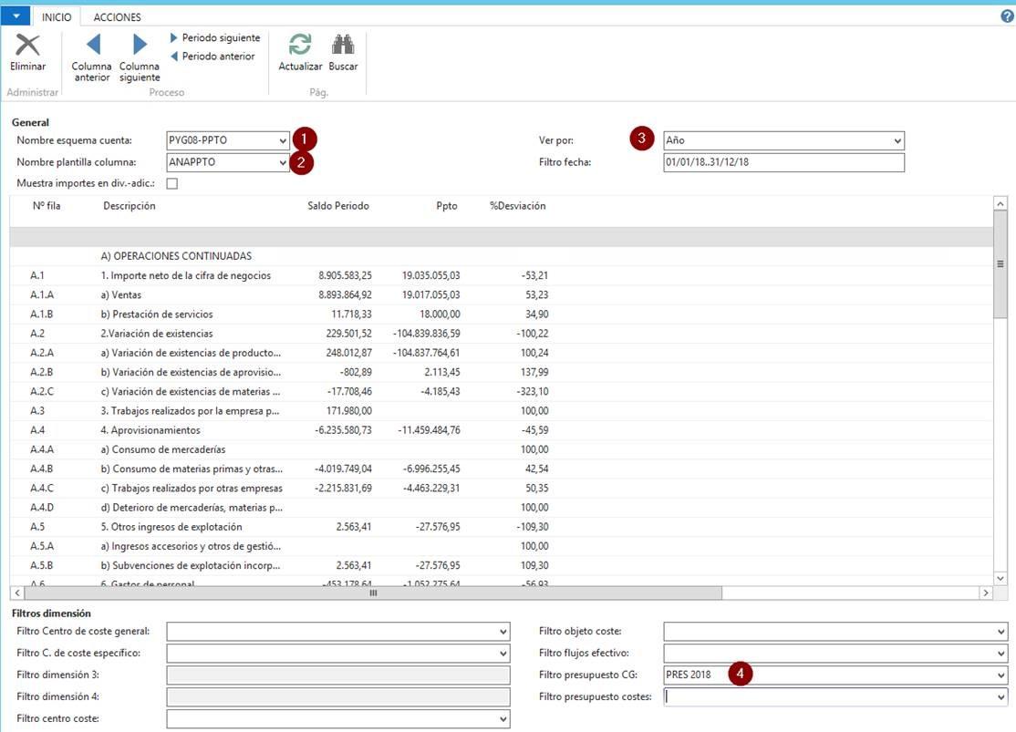 Explotar información de presupuestos en Dynamics NAV