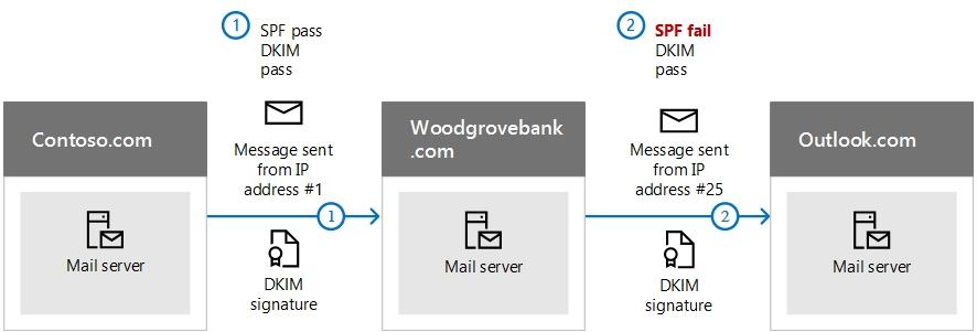 Defensa y protección de las direcciones de correo electrónico