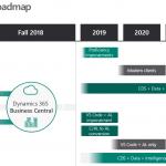 Business Central evolución para los próximos años