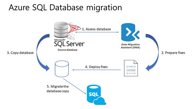 Fin de soporte de Windows Server y SQL 2008 y 2008 R2