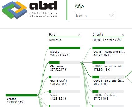 Power BI Desktop, Nueva Visualización: Esquema Jerárquico