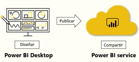 Comparativa Power BI Desktop y Servicio Power BI